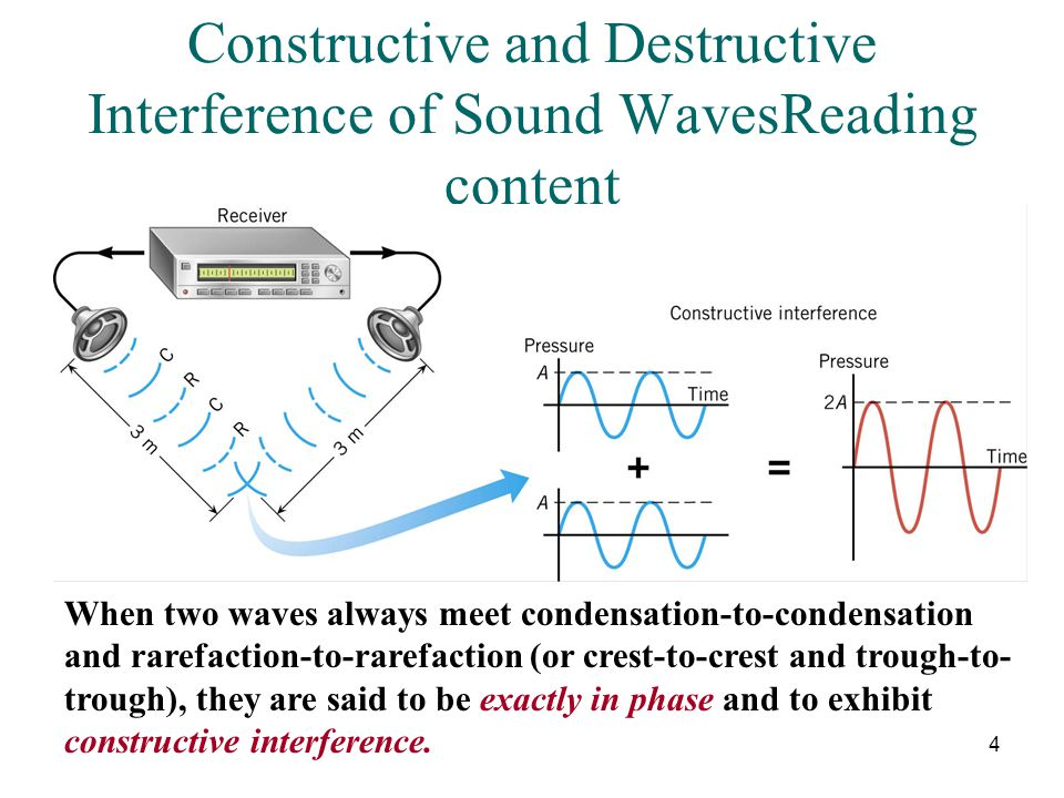 Constructive and Destructive Interference of Sound WavesReading content