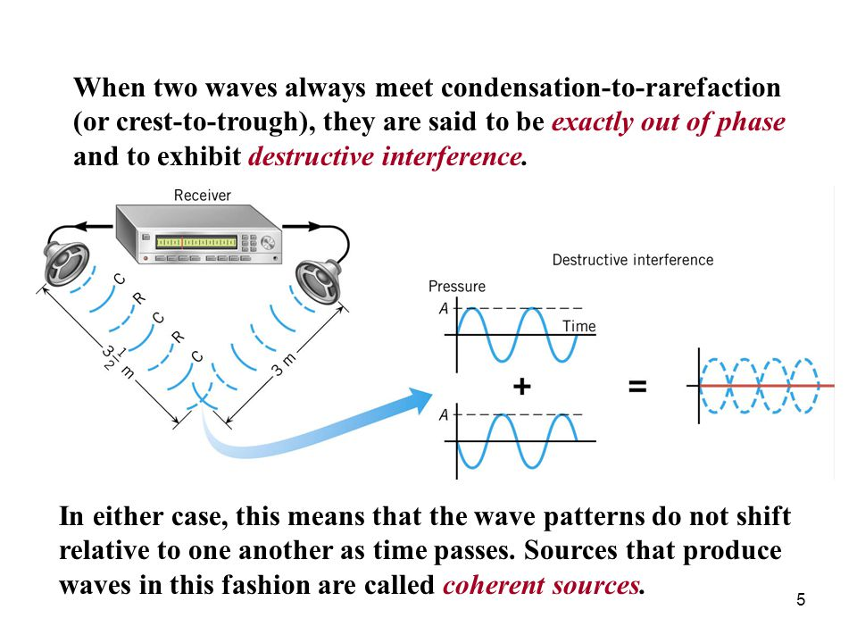 When two waves always meet condensation-to-rarefaction (or crest-to-trough), they are said to be exactly out of phase and to exhibit destructive interference.