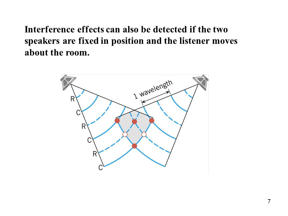 Interference effects can also be detected if the two speakers are fixed in position and the listener moves about the room.