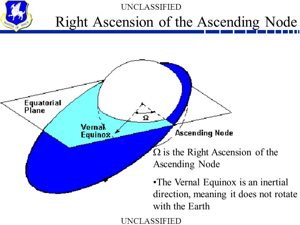 Right Ascension of the Ascending Node