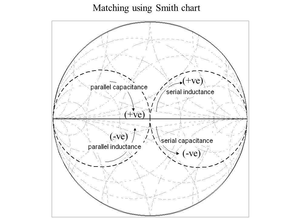 Matching using Smith chart
