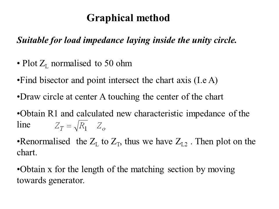 Graphical method Suitable for load impedance laying inside the unity circle. Plot ZL normalised to 50 ohm.