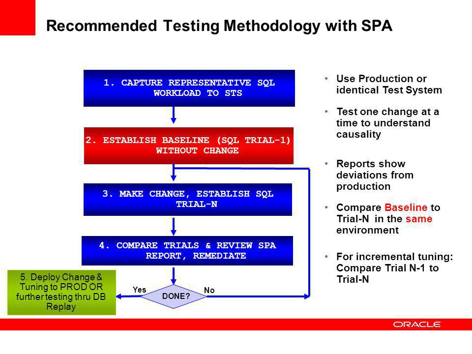 Recommended Testing Methodology with SPA