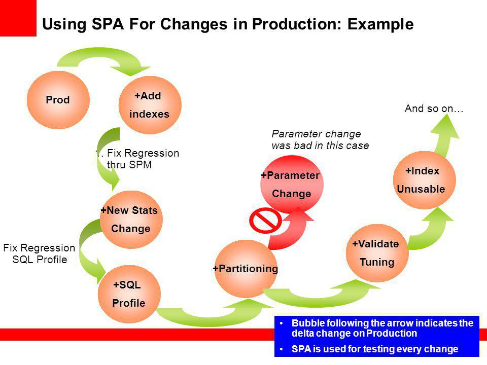 Using SPA For Changes in Production: Example