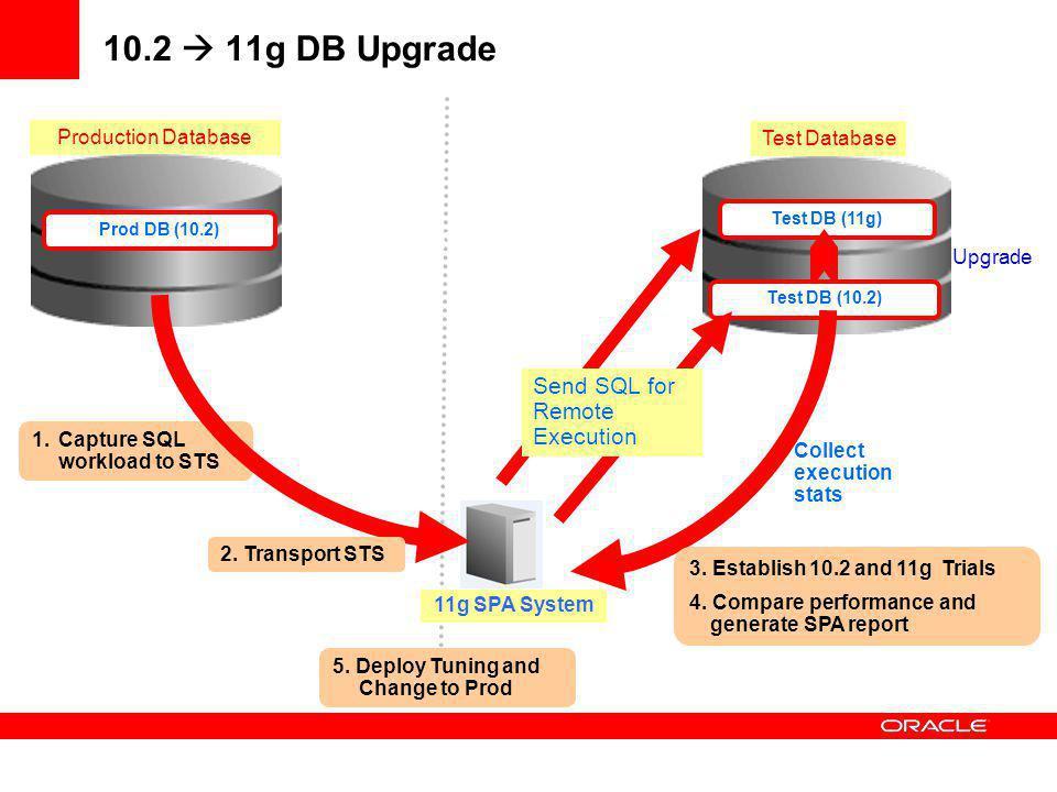 10.2  11g DB Upgrade Upgrade Send SQL for Remote Execution