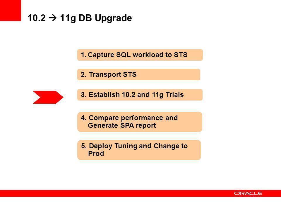 10.2  11g DB Upgrade Capture SQL workload to STS 2. Transport STS