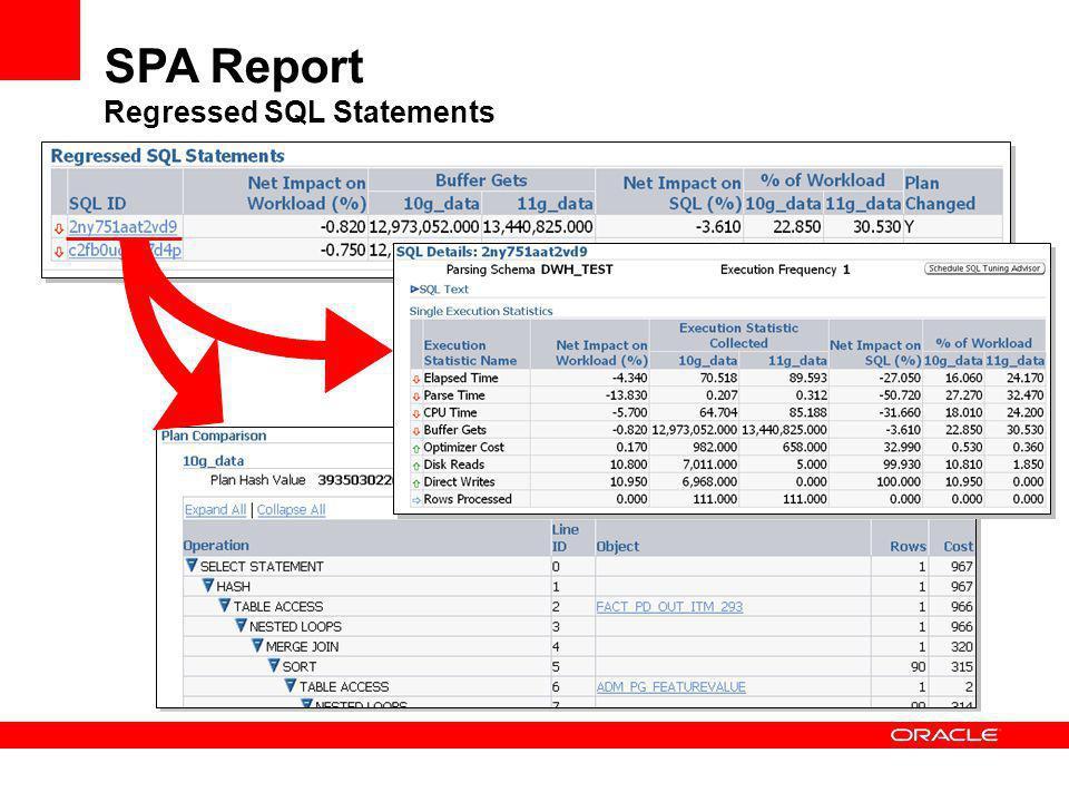 SPA Report Regressed SQL Statements