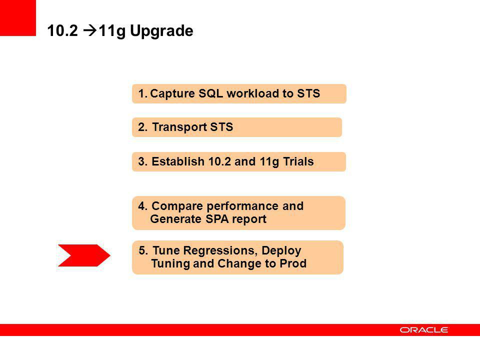 10.2 11g Upgrade Capture SQL workload to STS 2. Transport STS