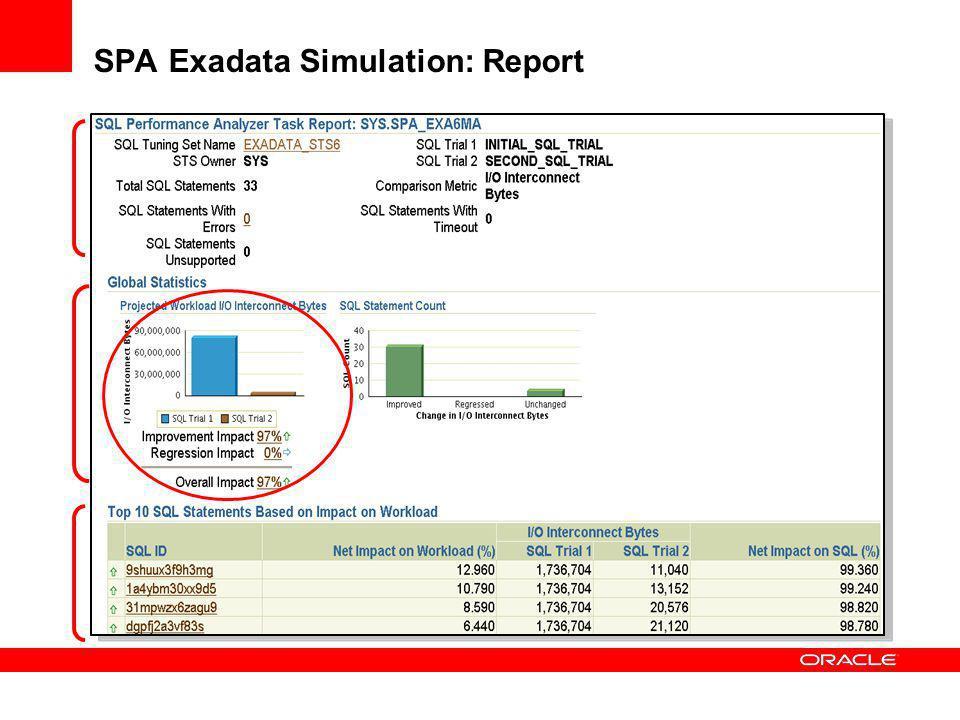 SPA Exadata Simulation: Report