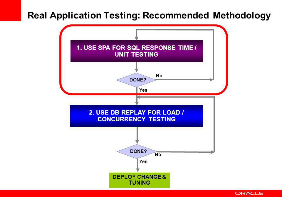 Real Application Testing: Recommended Methodology