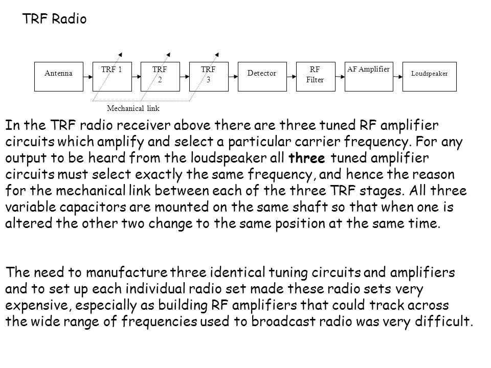 TRF Radio Antenna. TRF 1. RF Filter. TRF. 2. Detector. AF Amplifier. Loudspeaker. 3. Mechanical link.