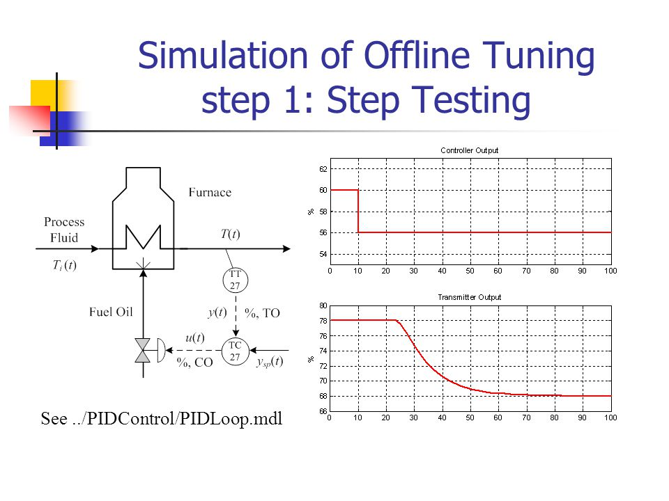 Simulation of Offline Tuning step 1: Step Testing