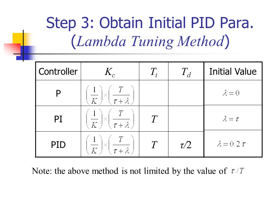 Step 3: Obtain Initial PID Para. (Lambda Tuning Method)