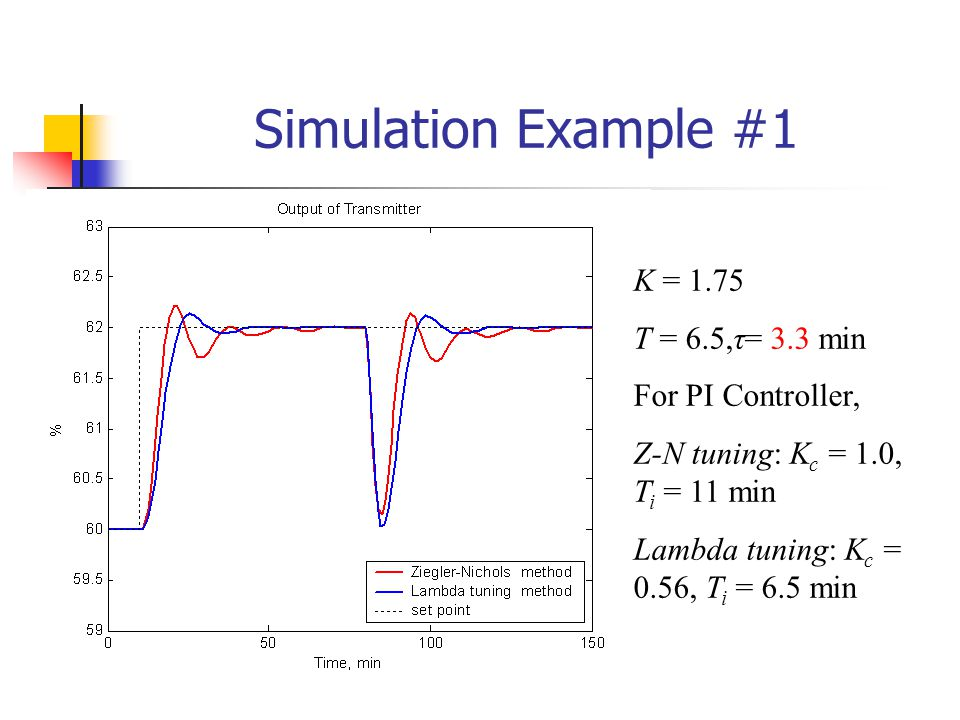 Simulation Example #1 K = 1.75 T = 6.5,τ= 3.3 min For PI Controller,