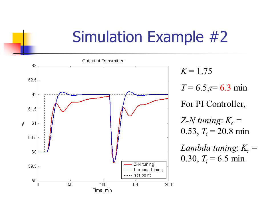 Simulation Example #2 K = 1.75 T = 6.5,τ= 6.3 min For PI Controller,