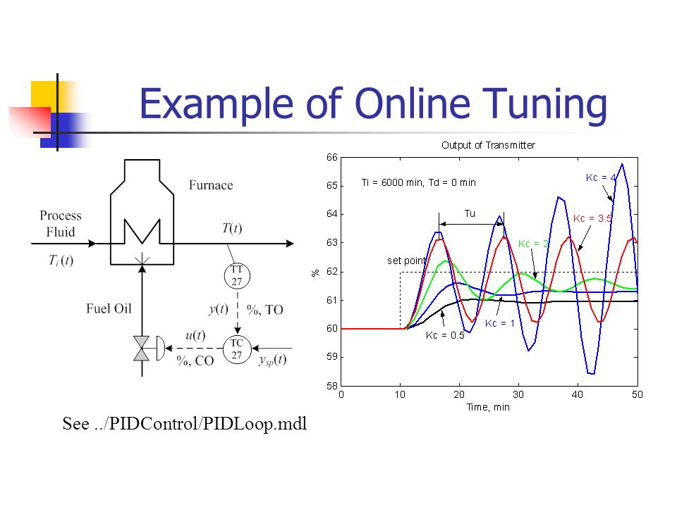 Example of Online Tuning