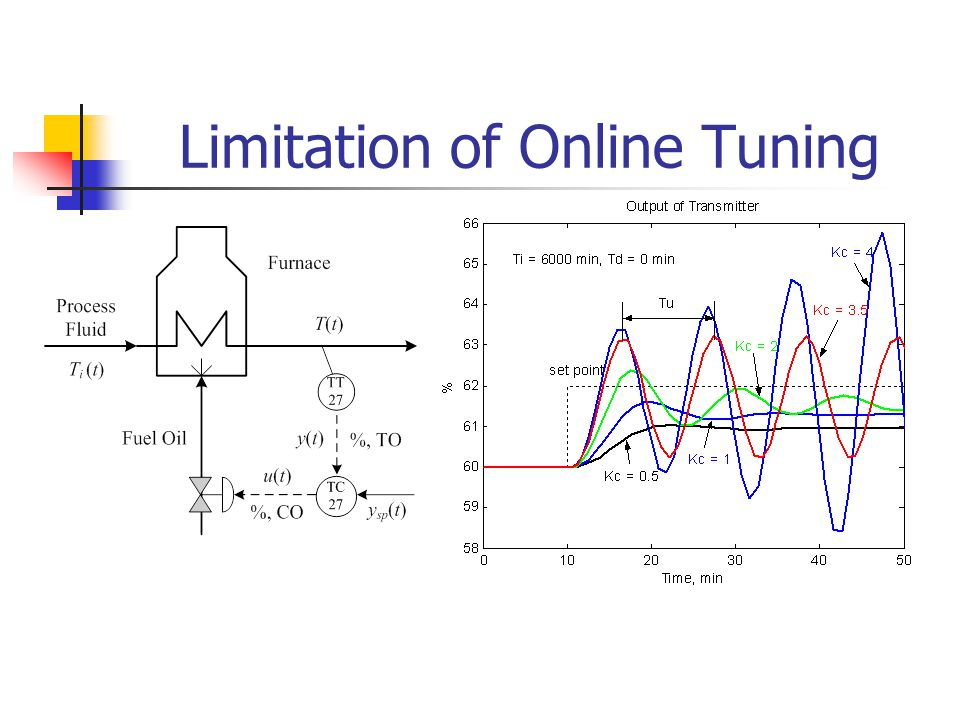 Limitation of Online Tuning