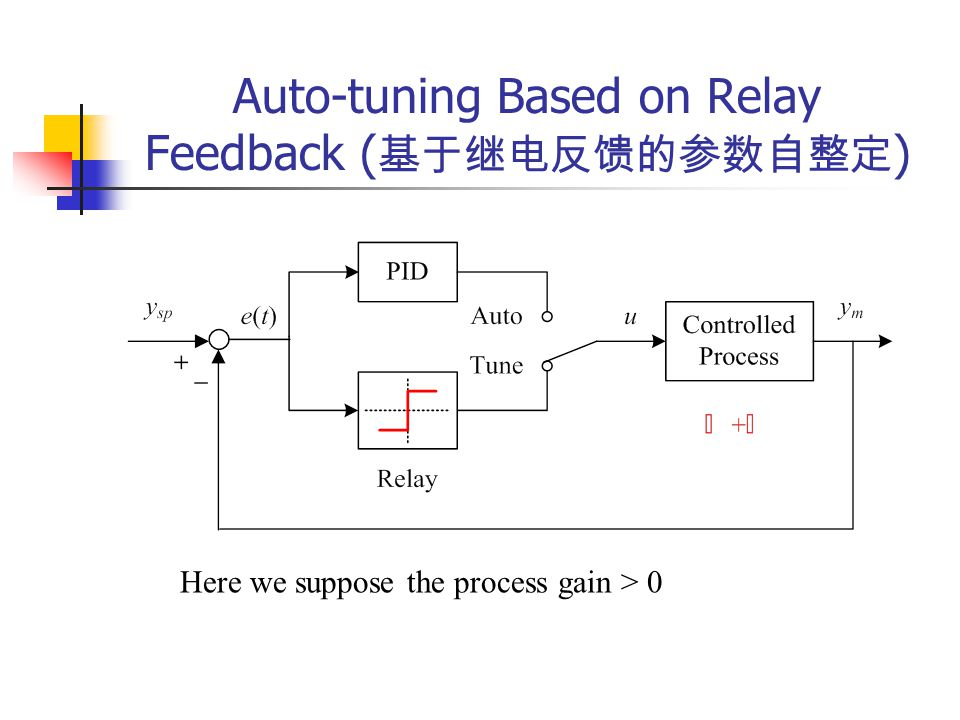 Auto-tuning Based on Relay Feedback (基于继电反馈的参数自整定)
