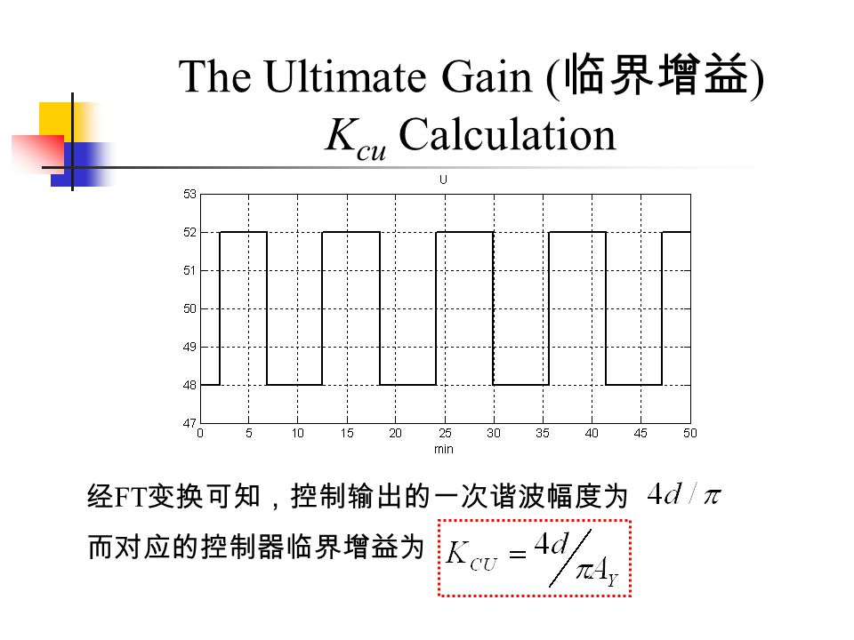 The Ultimate Gain (临界增益) Kcu Calculation