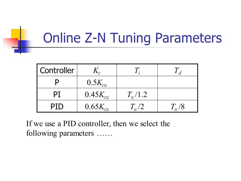 Online Z-N Tuning Parameters