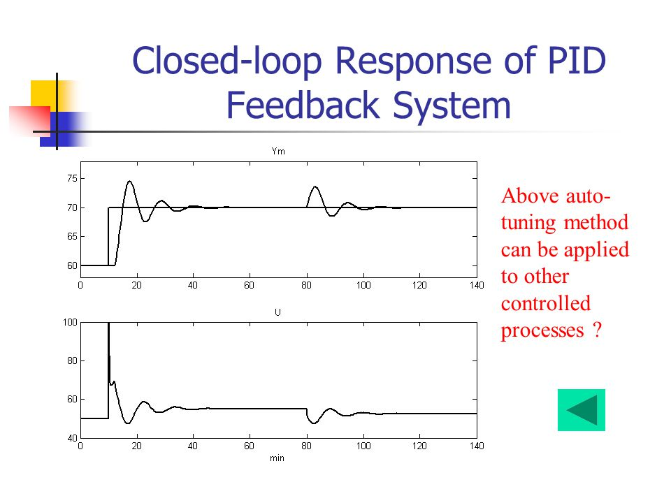 Closed-loop Response of PID Feedback System