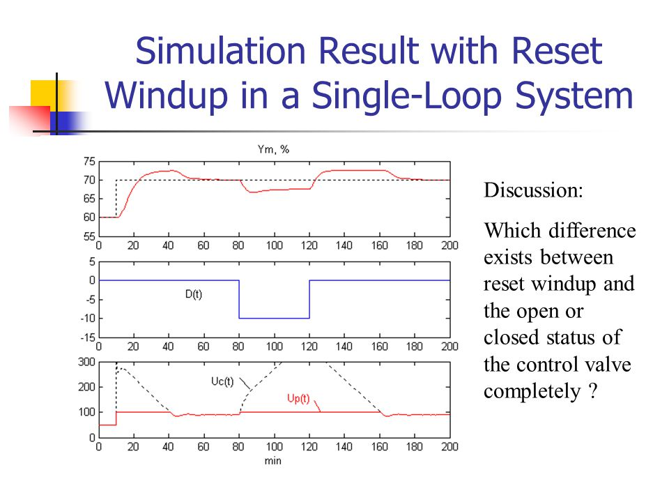 Simulation Result with Reset Windup in a Single-Loop System