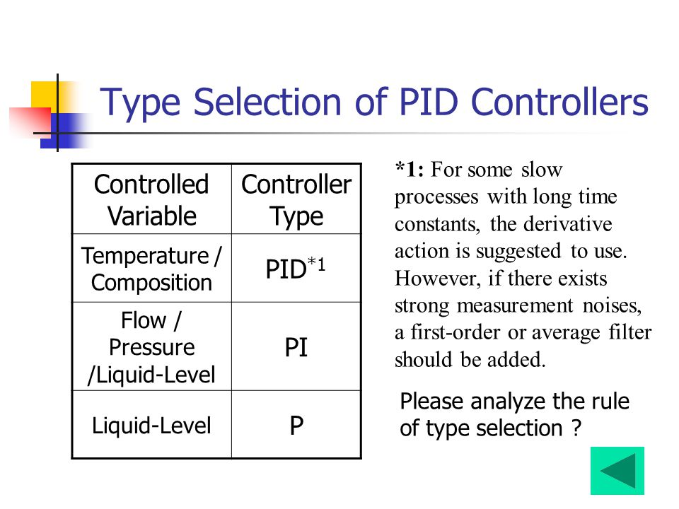 Type Selection of PID Controllers