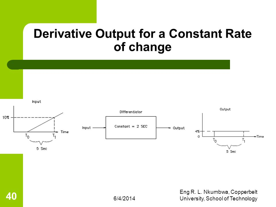 Derivative Output for a Constant Rate of change