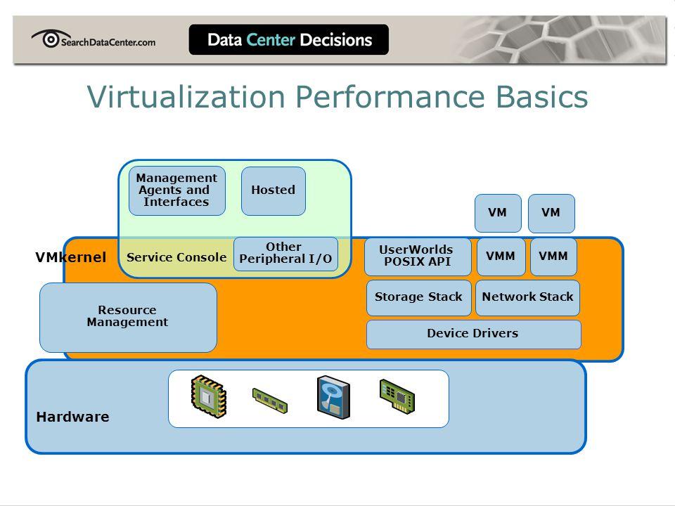Virtualization Performance Basics
