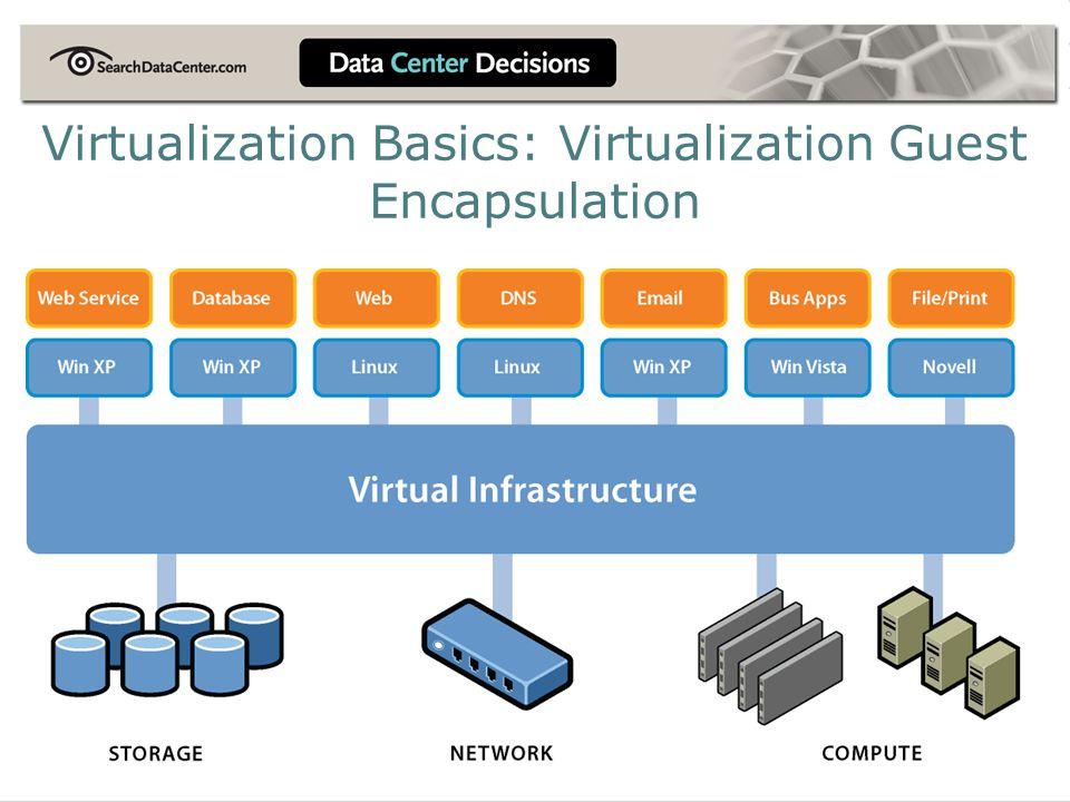 Virtualization Basics: Virtualization Guest Encapsulation