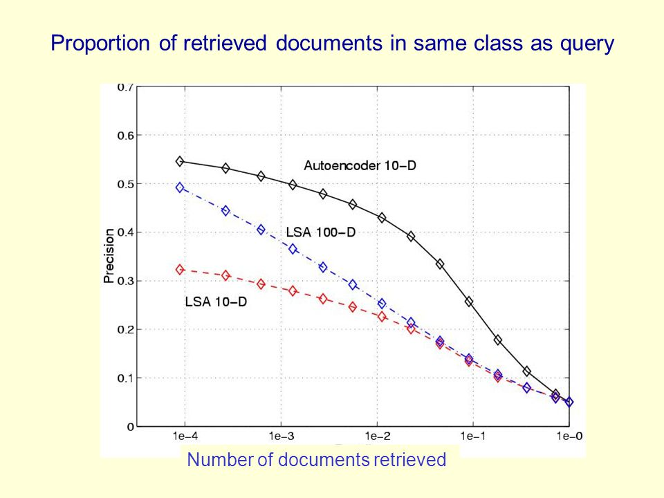 Proportion of retrieved documents in same class as query