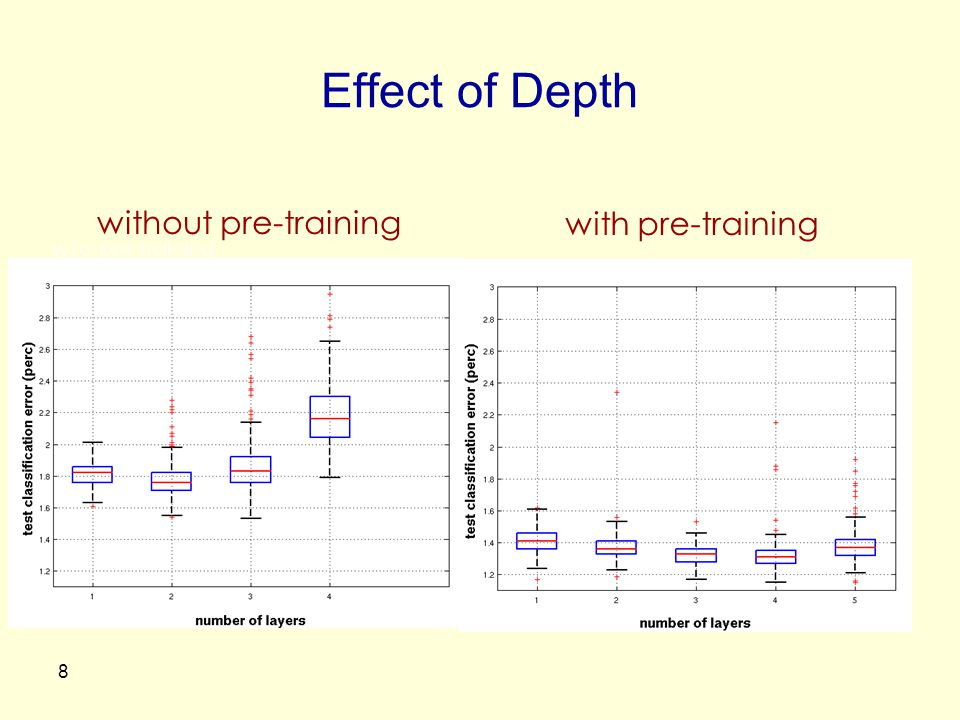 Effect of Depth without pre-training with pre-training