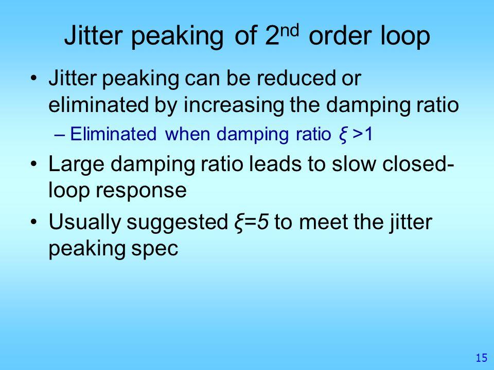 Jitter peaking of 2nd order loop
