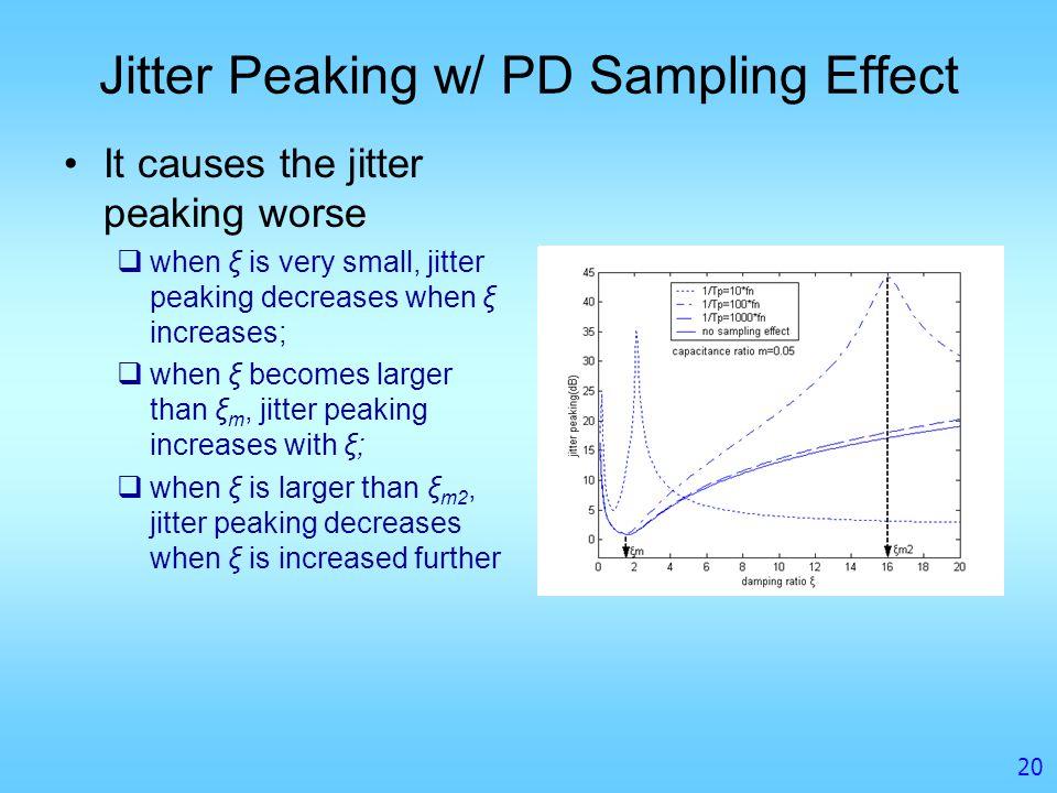 Jitter Peaking w/ PD Sampling Effect