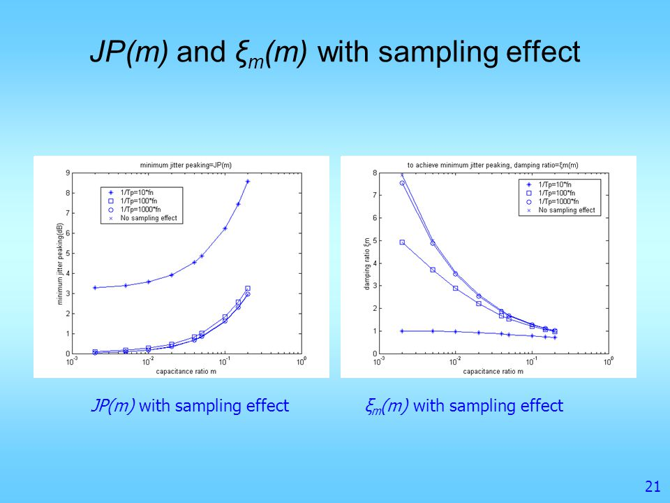 JP(m) and ξm(m) with sampling effect