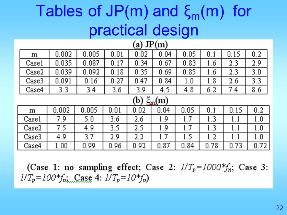 Tables of JP(m) and ξm(m) for practical design