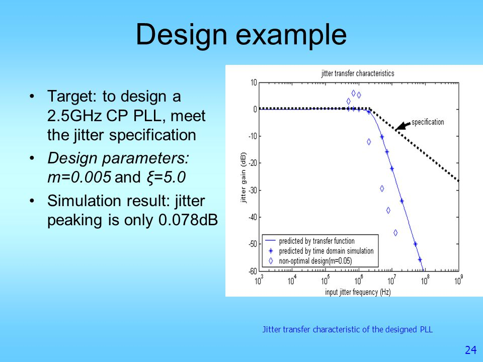 Design example Target: to design a 2.5GHz CP PLL, meet the jitter specification. Design parameters: m=0.005 and ξ=5.0.