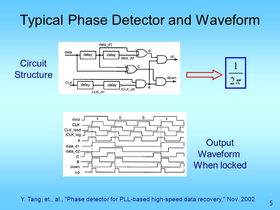Typical Phase Detector and Waveform