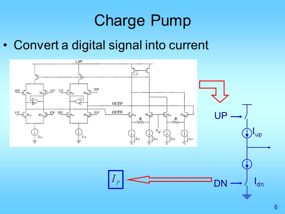 Charge Pump Convert a digital signal into current UP Iup Idn DN
