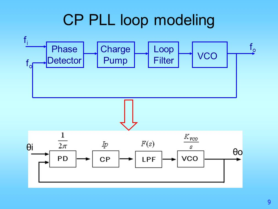 CP PLL loop modeling fi fo Phase Detector Charge Pump Loop Filter VCO