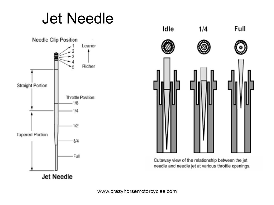 Jet Needle www.crazyhorsemotorcycles.com