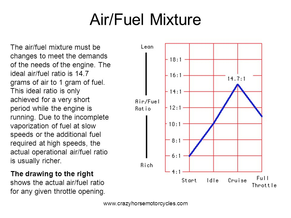 Air/Fuel Mixture
