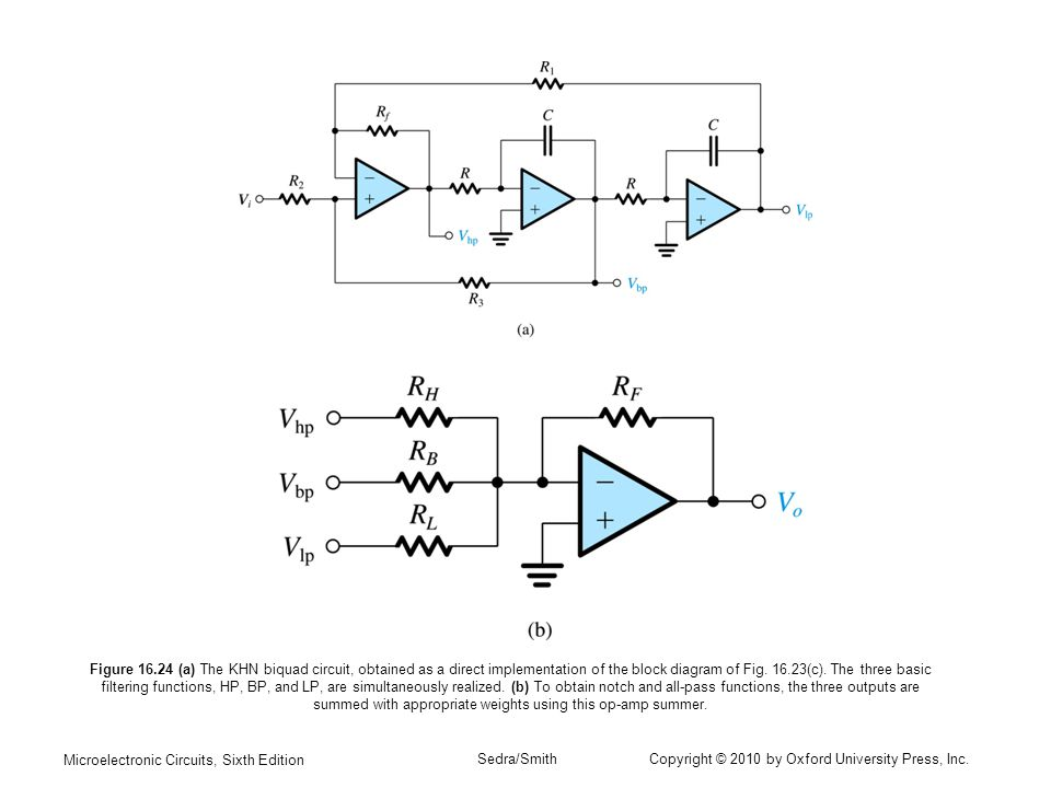 Figure (a) The KHN biquad circuit, obtained as a direct implementation of the block diagram of Fig (c). The three basic filtering functions, HP, BP, and LP, are simultaneously realized. (b) To obtain notch and all-pass functions, the three outputs are summed with appropriate weights using this op-amp summer.