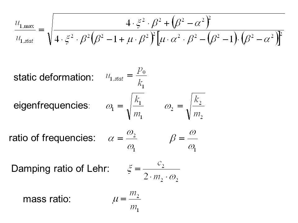 static deformation: eigenfrequencies: ratio of frequencies: Damping ratio of Lehr: mass ratio: