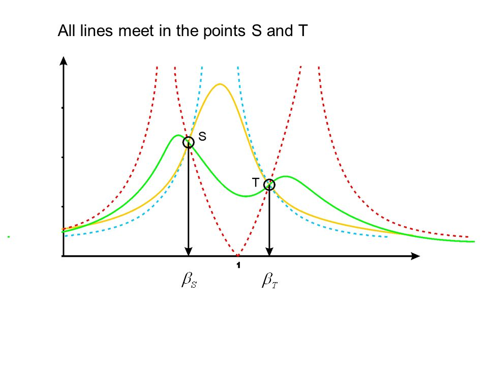 All lines meet in the points S and T