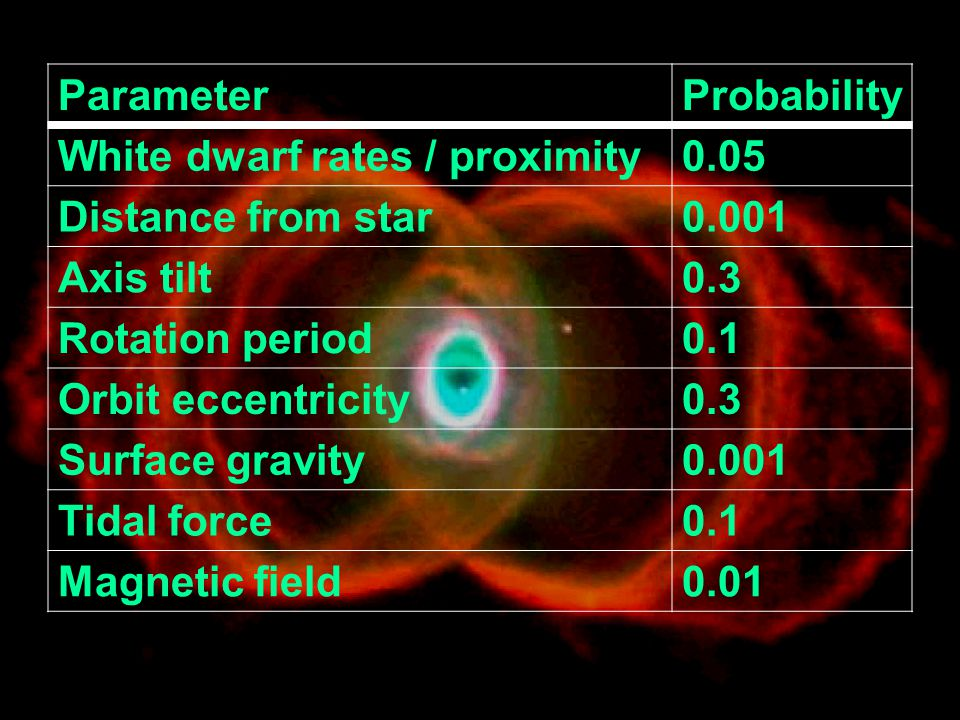 White dwarf rates / proximity 0.05 Distance from star 0.001 Axis tilt