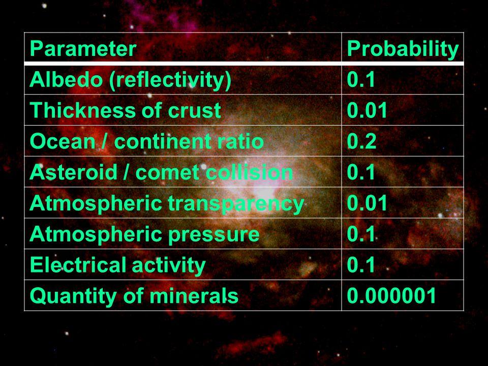 Albedo (reflectivity) 0.1 Thickness of crust 0.01