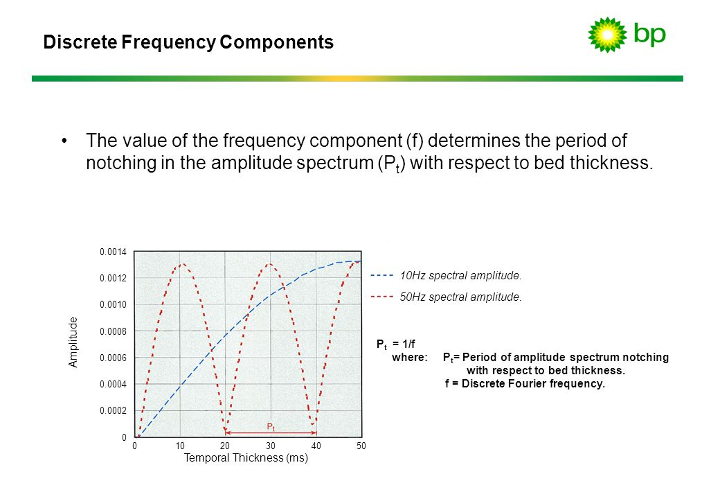 Discrete Frequency Components