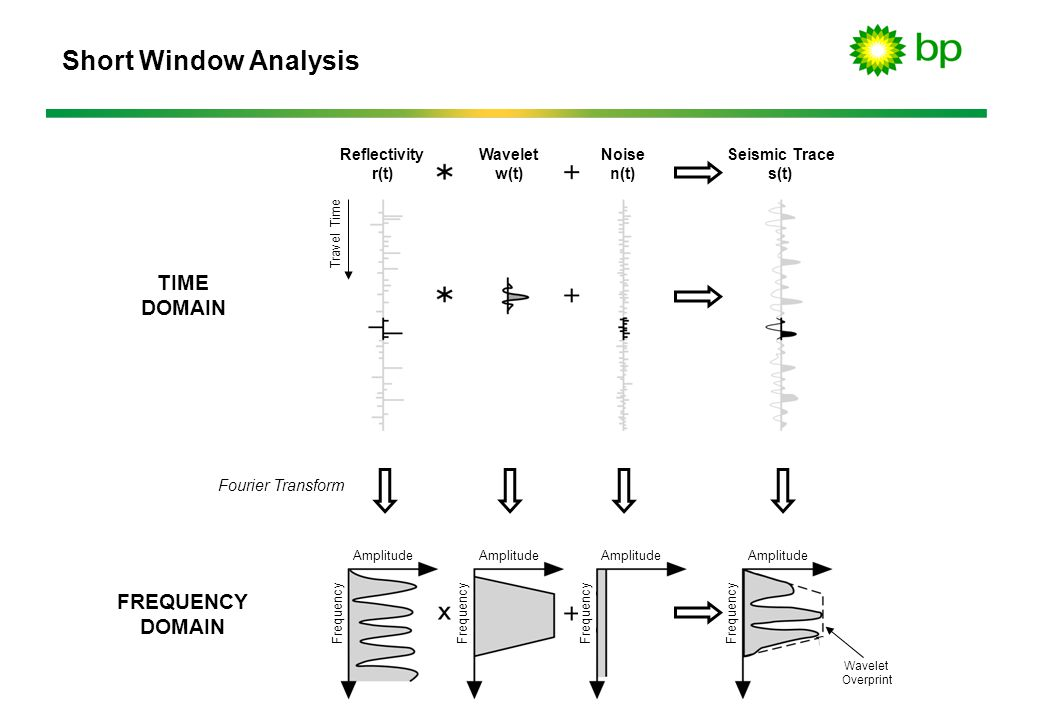 Short Window Analysis TIME DOMAIN FREQUENCY Reflectivity r(t)