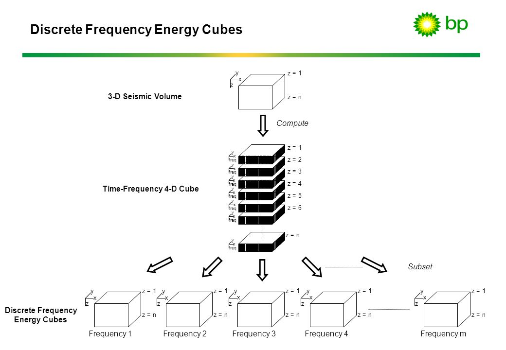 Discrete Frequency Energy Cubes
